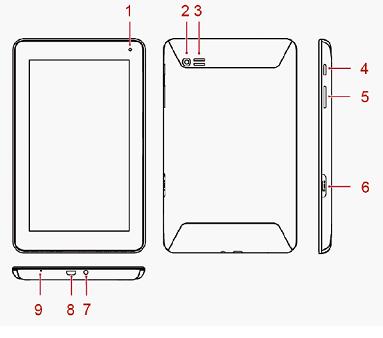 Элементы управления планшетом