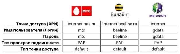 Данные операторов мобильной сети