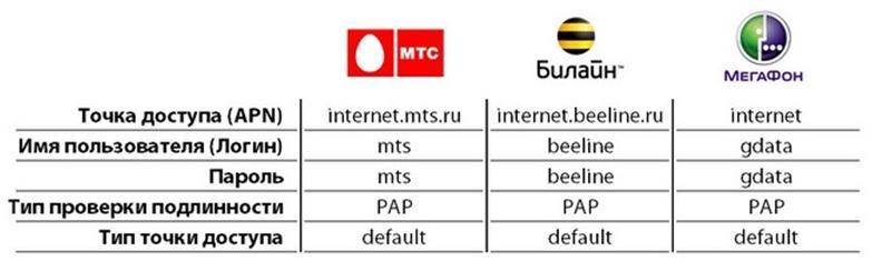 Данные операторов сотовой связи