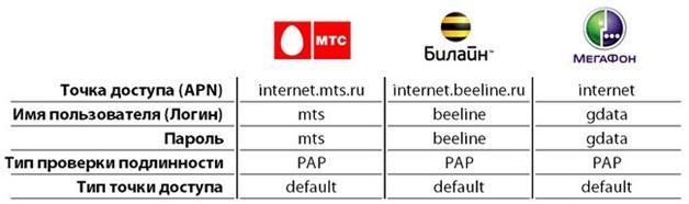 Информация от мобильных операторов
