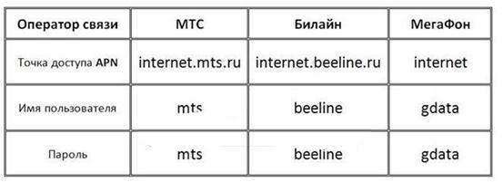 Таблица с необходимой информацией от сотовых операторов