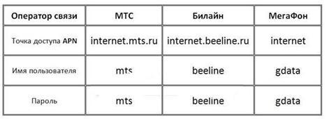 Сведения от различных операторов связи