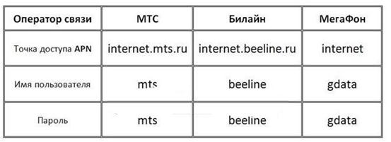 Таблица от провайдеров